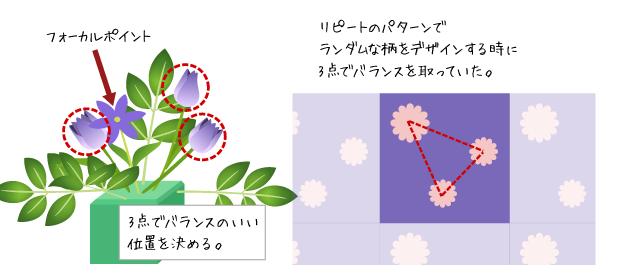 イラスト:フォーカルポイント 3点でバランスのいい位置を決める。リピートのパターンで ランダムな柄をデザインする時に 3点でバランスを取っていた。