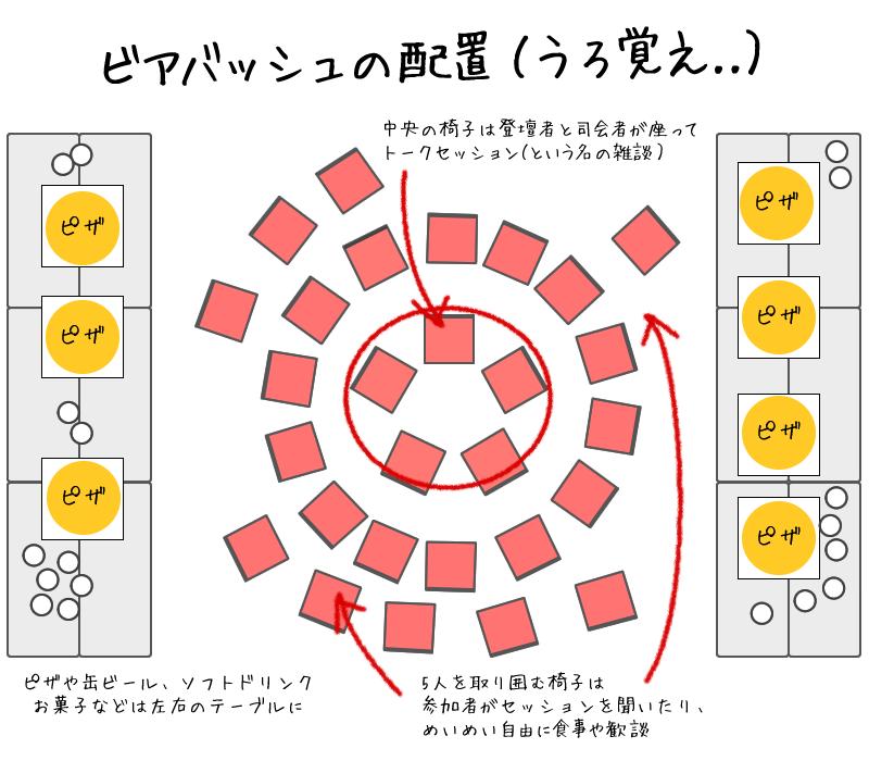 イラスト:ビアバッシュの配置(うろ覚え)